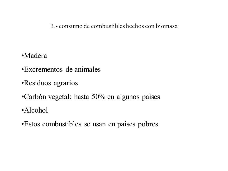 3.- consumo de combustibles hechos con biomasa Madera Excrementos de animales Residuos agrarios Carbón vegetal: hasta 50% en algunos paises Alcohol Estos combustibles se usan en paises pobres