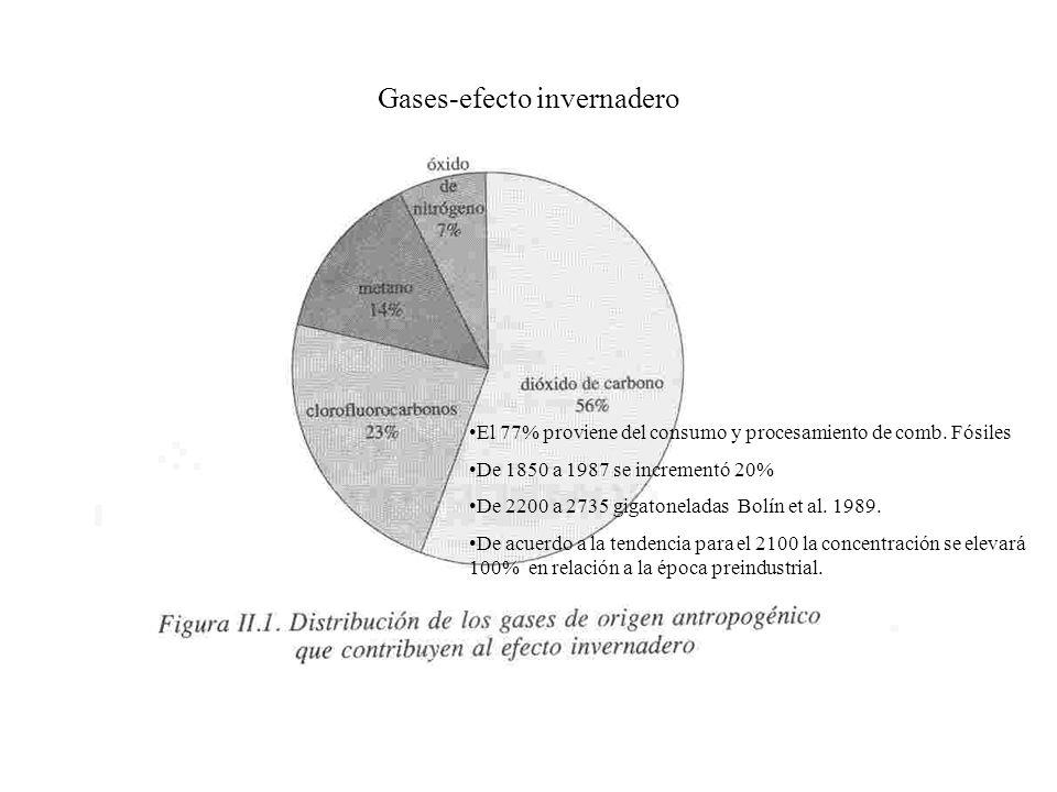 Gases-efecto invernadero El 77% proviene del consumo y procesamiento de comb.