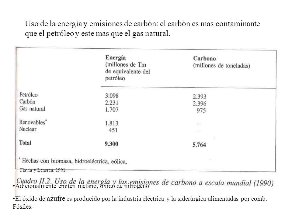 Uso de la energía y emisiones de carbón: el carbón es mas contaminante que el petróleo y este mas que el gas natural.