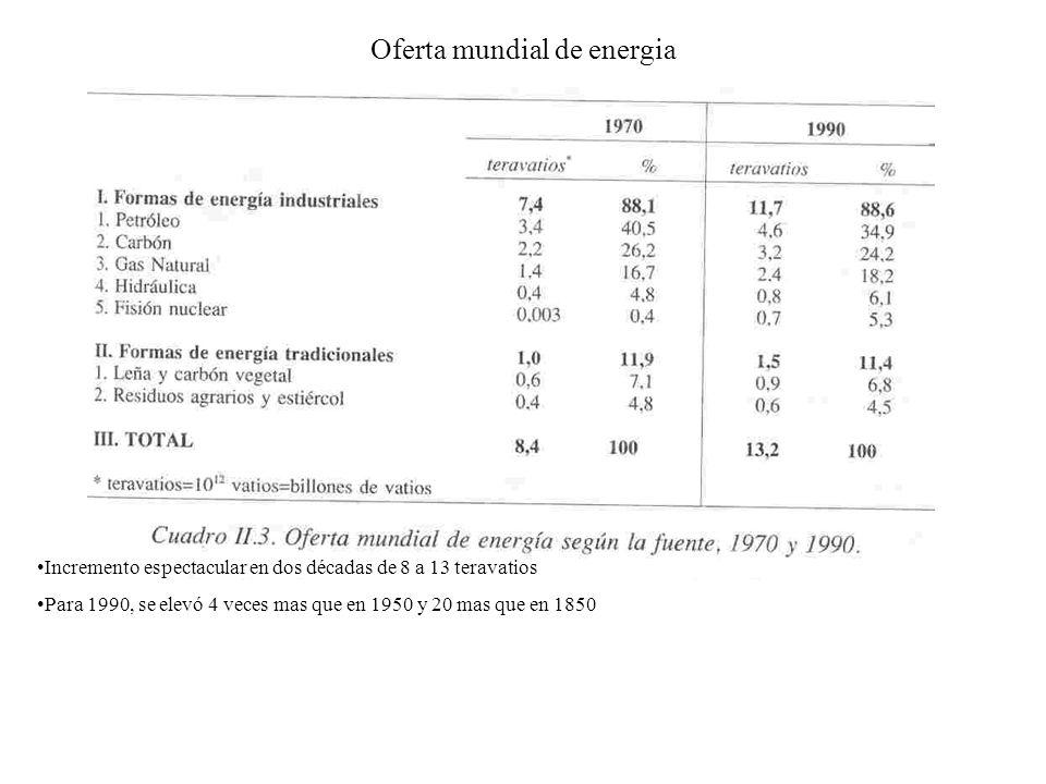 Oferta mundial de energia Incremento espectacular en dos décadas de 8 a 13 teravatios Para 1990, se elevó 4 veces mas que en 1950 y 20 mas que en 1850