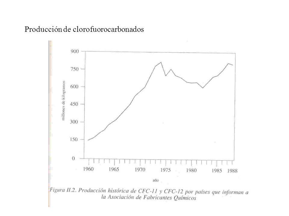 Producción de clorofuorocarbonados