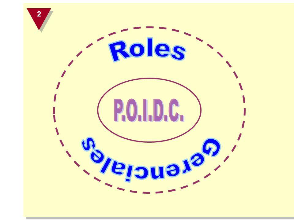 Roles Gerenciales Según Mintzberg El Gerente que sólo comunica o planea, nunca hace nada, mientras que el que solo hace terminará haciéndolo todo Todas las funciones-roles interactúan en el mundo real del Gerente 3 3