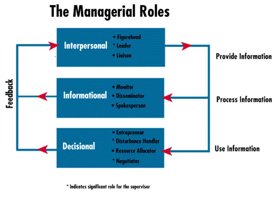 Roles Gerenciales Roles Interpersonales.Cabeza-Figura destacada.