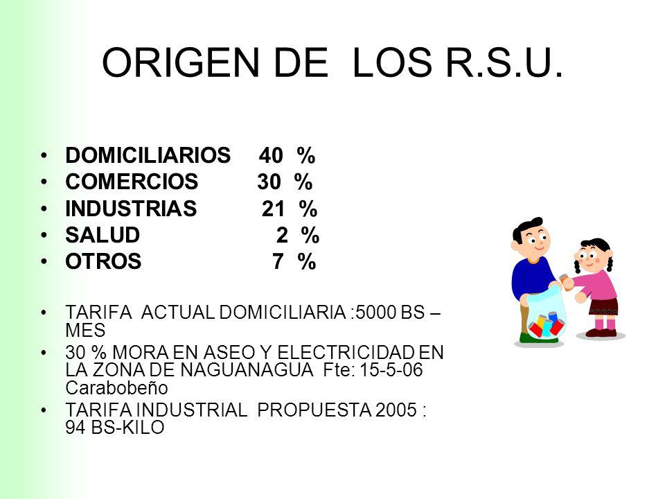 DESTINO ACTUAL R.S.U. LATINOAMERICA 40 % VERTEDEROS CIELO ABIERTO 25 % RELLENOS SEMI CONTROLADOS FTE : Rodriguez-Becerra investigadores
