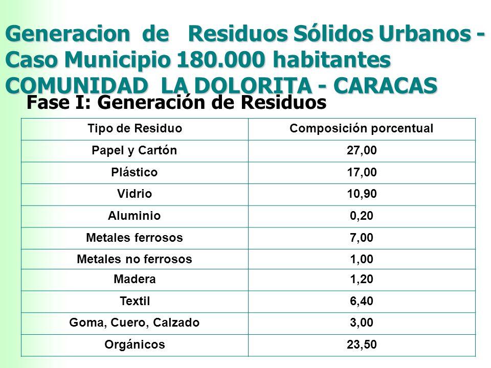 ORIGEN DE LOS R.S.U. DOMICILIARIOS 40 % COMERCIOS 30 % INDUSTRIAS 21 % SALUD 2 % OTROS 7 % TARIFA ACTUAL DOMICILIARIA :5000 BS – MES 30 % MORA EN ASEO
