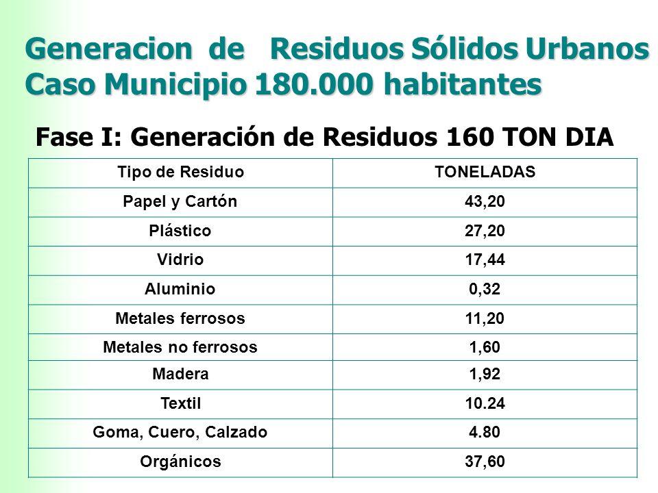 Generacion de Residuos Sólidos Urbanos - Caso Municipio 180.000 habitantes COMUNIDAD LA DOLORITA - CARACAS Fase I: Generación de Residuos Tipo de Resi