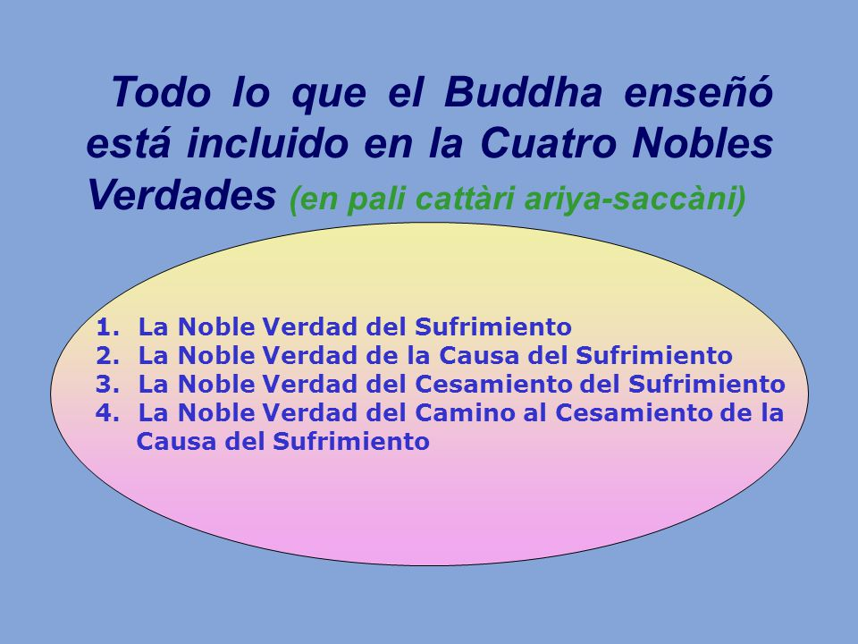 Todo lo que el Buddha enseñó está incluido en la Cuatro Nobles Verdades (en pali cattàri ariya-saccàni) 1.La Noble Verdad del Sufrimiento 2.La Noble V