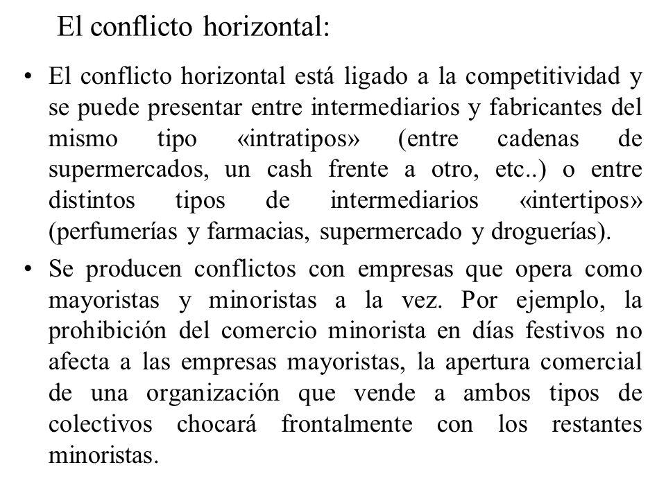 El conflicto horizontal: El conflicto horizontal está ligado a la competitividad y se puede presentar entre intermediarios y fabricantes del mismo tip