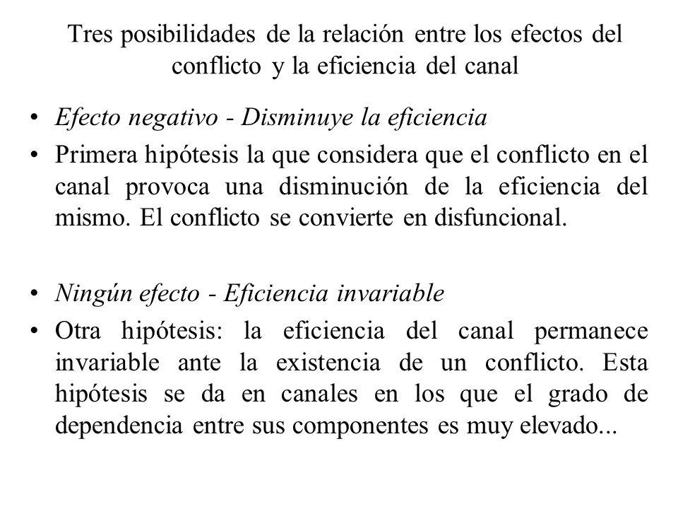 Tres posibilidades de la relación entre los efectos del conflicto y la eficiencia del canal Efecto negativo - Disminuye la eficiencia Primera hipótesi