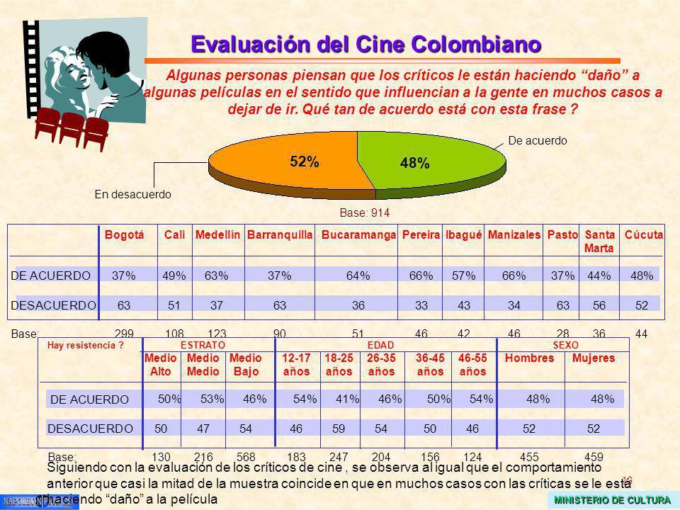 13 MINISTERIO DE CULTURA Evaluación del Cine Colombiano Algunas personas piensan que los críticos le están haciendo daño a algunas películas en el sentido que influencian a la gente en muchos casos a dejar de ir.