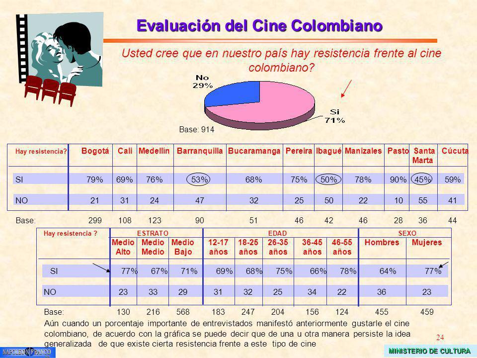 24 MINISTERIO DE CULTURA Evaluación del Cine Colombiano Usted cree que en nuestro país hay resistencia frente al cine colombiano? Base: 914 Hay resist