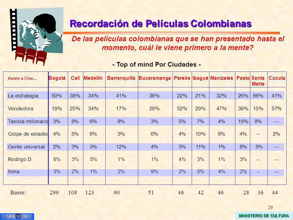 29 MINISTERIO DE CULTURA Asiste a Cine... BogotáCaliMedellínBarranquillaBucaramangaPereiraIbaguéManizalesPasto Santa Cúcuta Marta La estrategia50%38%3