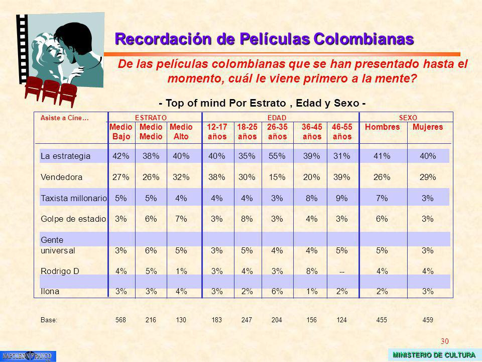30 MINISTERIO DE CULTURA De las películas colombianas que se han presentado hasta el momento, cuál le viene primero a la mente.