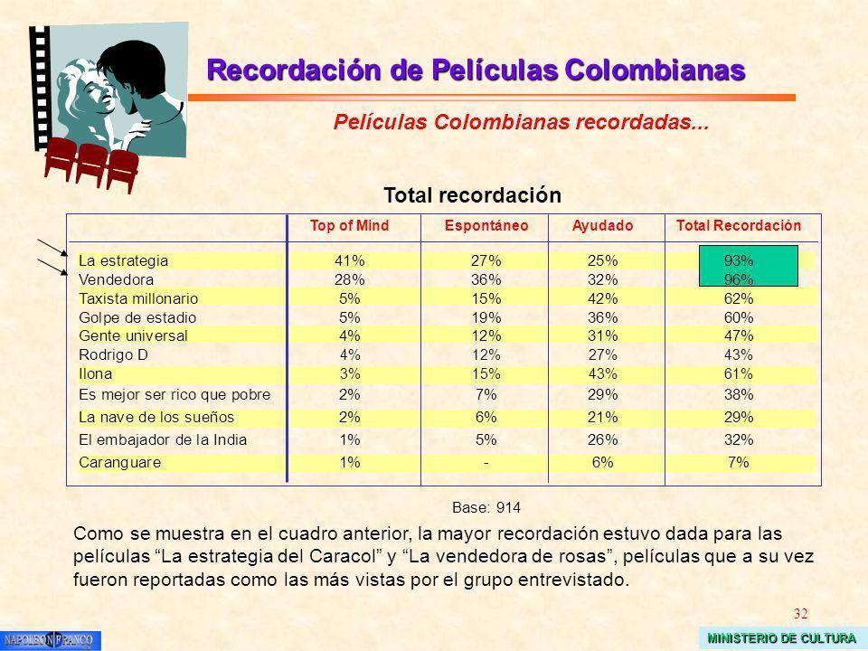32 MINISTERIO DE CULTURA Películas Colombianas recordadas... Total recordación Top of MindEspontáneoAyudadoTotal Recordación La estrategia41%27%25%93%