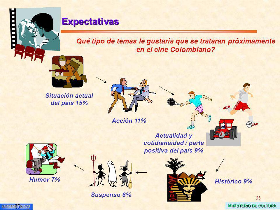 35 MINISTERIO DE CULTURA Qué tipo de temas le gustaría que se trataran próximamente en el cine Colombiano? Expectativas Acción 11% Situación actual de
