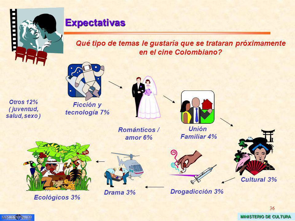 36 MINISTERIO DE CULTURA Expectativas Unión Familiar 4% Otros 12% ( juventud, salud, sexo ) Románticos / amor 6% Qué tipo de temas le gustaría que se trataran próximamente en el cine Colombiano.