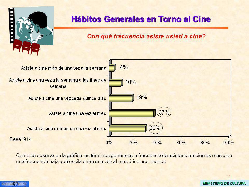 7 MINISTERIO DE CULTURA Hábitos Generales en Torno al Cine Con qué frecuencia asiste usted a cine? Como se observa en la gráfica, en términos generale