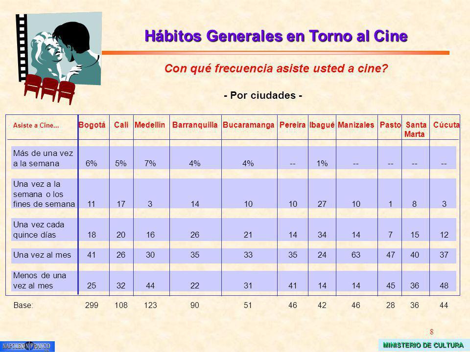 8 MINISTERIO DE CULTURA Hábitos Generales en Torno al Cine Con qué frecuencia asiste usted a cine? Asiste a Cine... BogotáCaliMedellínBarranquillaBuca
