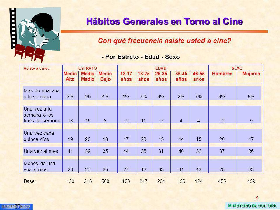 9 MINISTERIO DE CULTURA Hábitos Generales en Torno al Cine Con qué frecuencia asiste usted a cine? Asiste a Cine…ESTRATOEDADSEXO MedioMedioMedio12-171