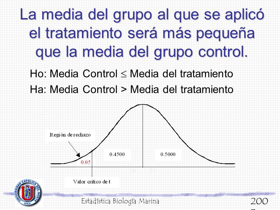 La media del grupo al que se aplicó el tratamiento será más pequeña que la media del grupo control. Ho: Media Control Media del tratamiento Ha: Media