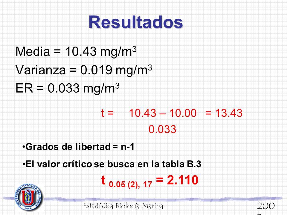 Resultados Media = 10.43 mg/m 3 Varianza = 0.019 mg/m 3 ER = 0.033 mg/m 3 Estadística Biología Marina 200 3 t =10.43 – 10.00= 13.43 0.033 Grados de li