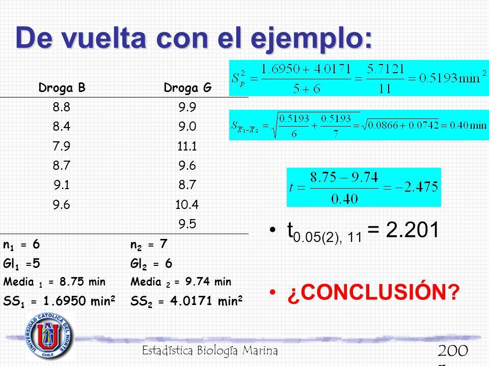 De vuelta con el ejemplo: Estadística Biología Marina 200 3 Droga BDroga G 8.89.9 8.49.0 7.911.1 8.79.6 9.18.7 9.610.4 9.5 n 1 = 6n 2 = 7 Gl 1 =5Gl 2