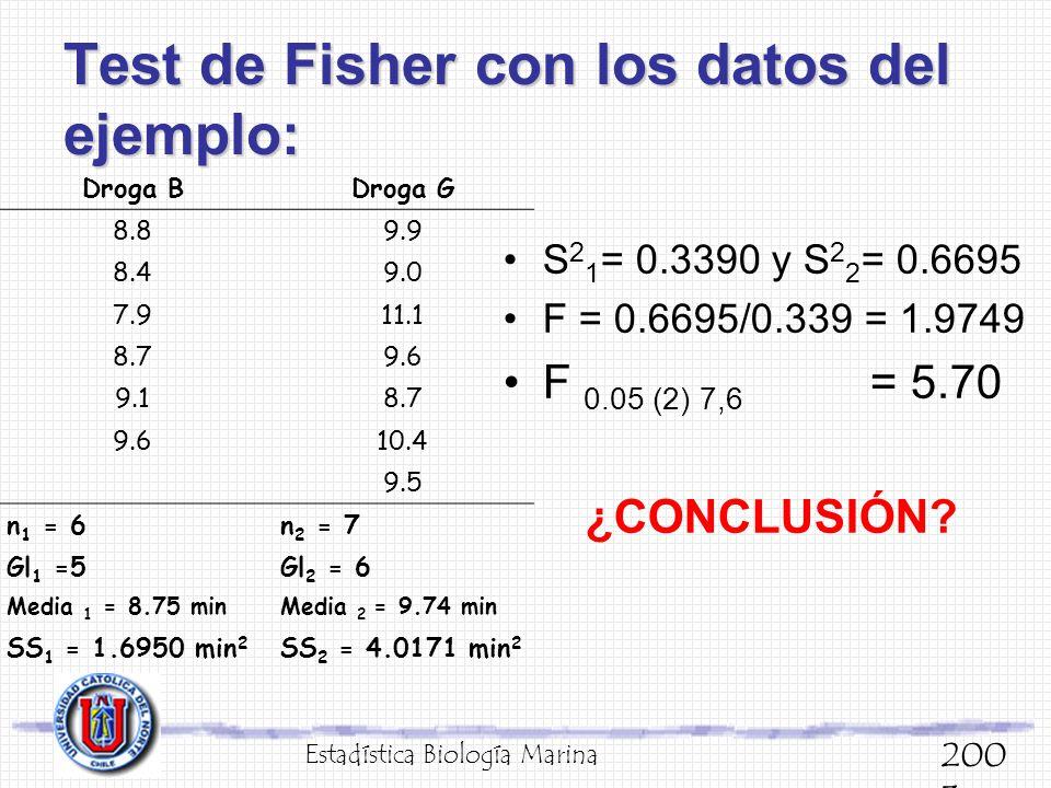Test de Fisher con los datos del ejemplo: S 2 1 = 0.3390 y S 2 2 = 0.6695 F = 0.6695/0.339 = 1.9749 F 0.05 (2) 7,6 = 5.70 ¿CONCLUSIÓN? Estadística Bio