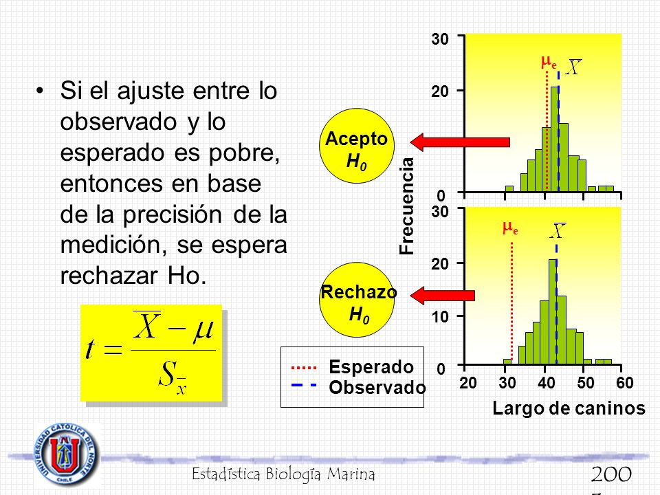 Si el ajuste entre lo observado y lo esperado es pobre, entonces en base de la precisión de la medición, se espera rechazar Ho. Estadística Biología M
