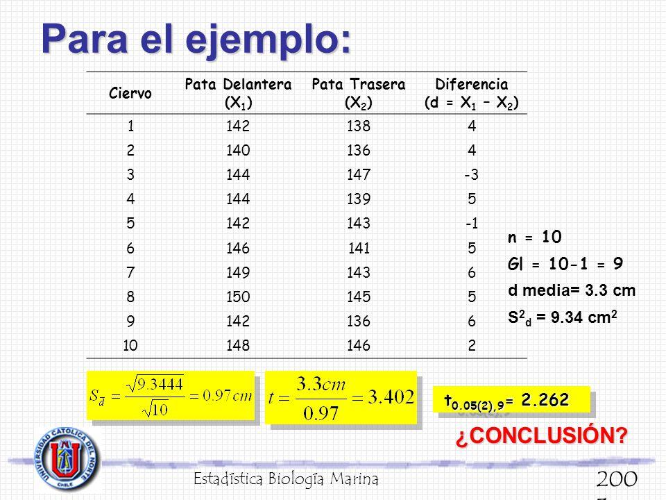 Para el ejemplo: Estadística Biología Marina 200 3 Ciervo Pata Delantera (X 1 ) Pata Trasera (X 2 ) Diferencia (d = X 1 – X 2 ) 11421384 21401364 3144