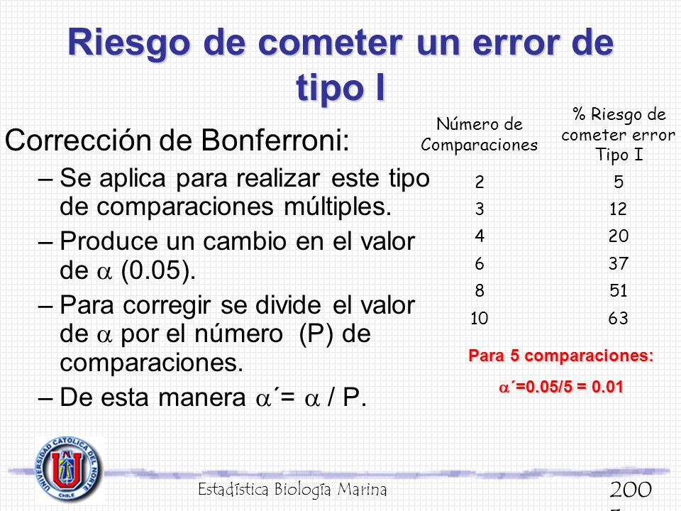 Riesgo de cometer un error de tipo I Corrección de Bonferroni: –Se aplica para realizar este tipo de comparaciones múltiples. –Produce un cambio en el