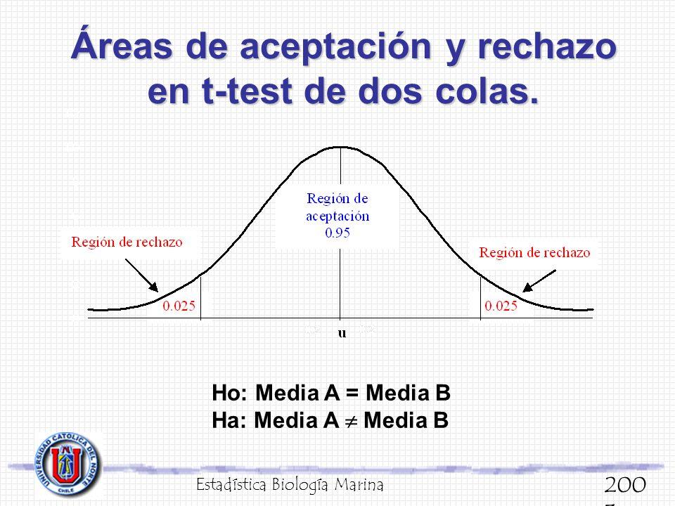 Áreas de aceptación y rechazo en t-test de dos colas. Estadística Biología Marina 200 3 Ho: Media A = Media B Ha: Media A Media B
