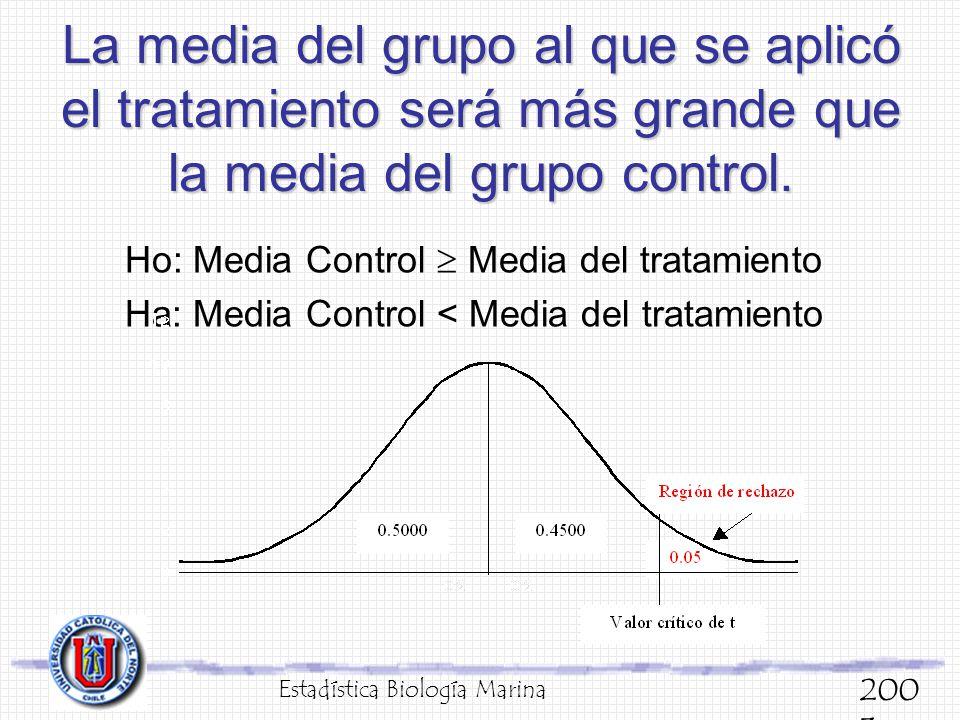 La media del grupo al que se aplicó el tratamiento será más grande que la media del grupo control. Ho: Media Control Media del tratamiento Ha: Media C