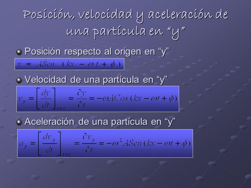 Posición, velocidad y aceleración de una partícula en y Posición respecto al origen en y Velocidad de una partícula en y Aceleración de una partícula en y