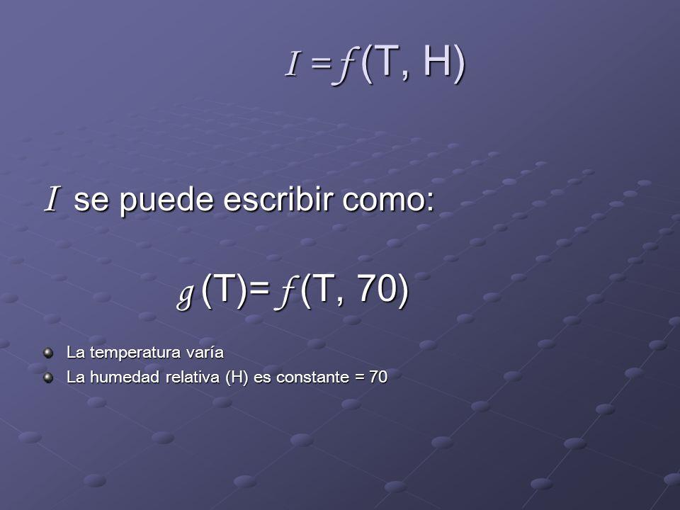 I = f (T, H) I se puede escribir como: g (T)= f (T, 70) La temperatura varía La humedad relativa (H) es constante = 70