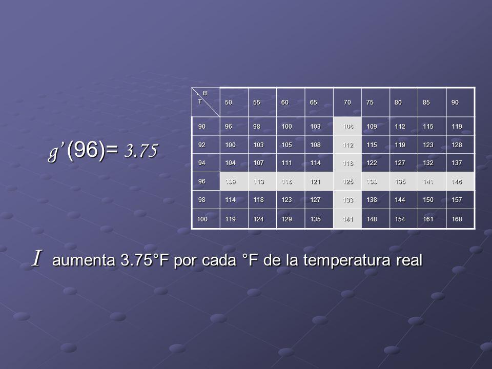 g (96)= 3.75 I aumenta 3.75°F por cada °F de la temperatura real.