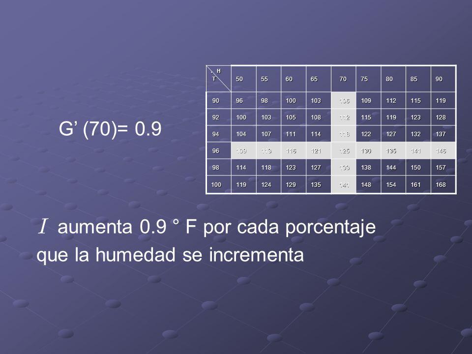 G (70)= 0.9 I aumenta 0.9 ° F por cada porcentaje que la humedad se incrementa.