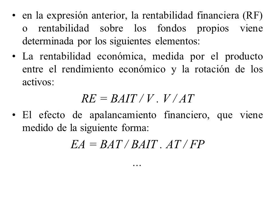 Este efecto se produce como consecuencia del endeudamiento de la empresa.