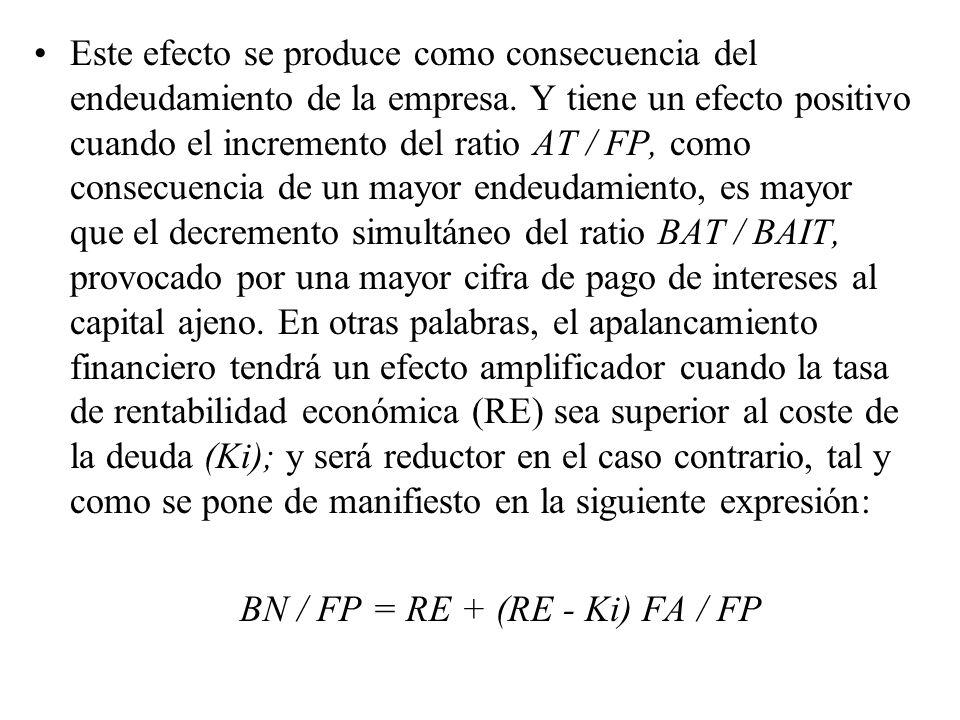 El efecto de los impuestos sobre el beneficio, que viene medido por el ratio BN / BAT, que representa la proporción que los beneficios netos representan sobre el beneficio antes de impuestos.