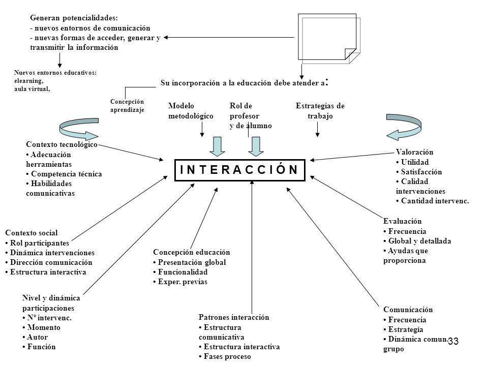 32 Assessment y la Interacción En términos de la efectividad de la interacción en ambientes virtuales en línea, Sherry y Billig, (2002) señalan que la
