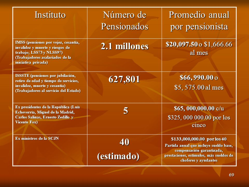 69 Instituto Número de Pensionados Promedio anual por pensionista IMSS (pensiones por vejez, cesantía, invalidez y muerte y riesgos de trabajo; LSS73 y NLSS97) (Trabajadores asalariados de la iniciativa privada) 2.1 millones $20,097.50 o $1,666.66 al mes ISSSTE (pensiones por jubilación, retiro de edad y tiempo de servicios, invalidez, muerte y cesantía) (Trabajadores al servicio del Estado) 627,801 $66, 990.00 o $5, 575.00 al mes Ex presidentes de la República (Luís Echeverría, Miguel de la Madrid, Carlos Salinas, Ernesto Zedillo y Vicente Fox) 5 $65, 000,000.00 c/u $325, 000 000.00 por los cinco Ex ministros de la SCJN 40 (estimado) (estimado) $133,000,000.00 por los 40 Partida anual que incluye sueldo base, compensación garantizada, prestaciones, estímulos, más sueldos de choferes y ayudantes