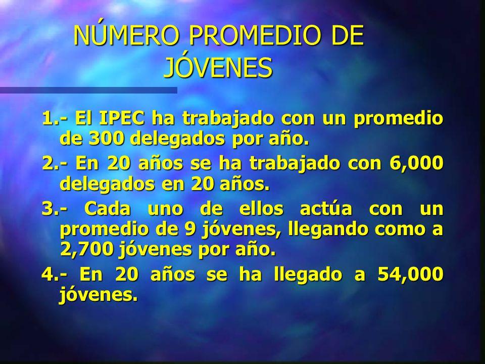 ÁMBITO DE ACCIÓN 1.- 83 Se inicia en los distritos de Surquillo y El Agustino.