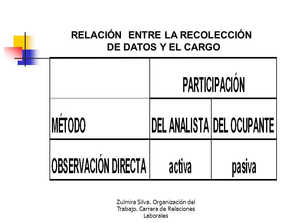 Zulmira Silva. Organización del Trabajo. Carrera de Relaciones Laborales RELACIÓN ENTRE LA RECOLECCIÓN DE DATOS Y EL CARGO