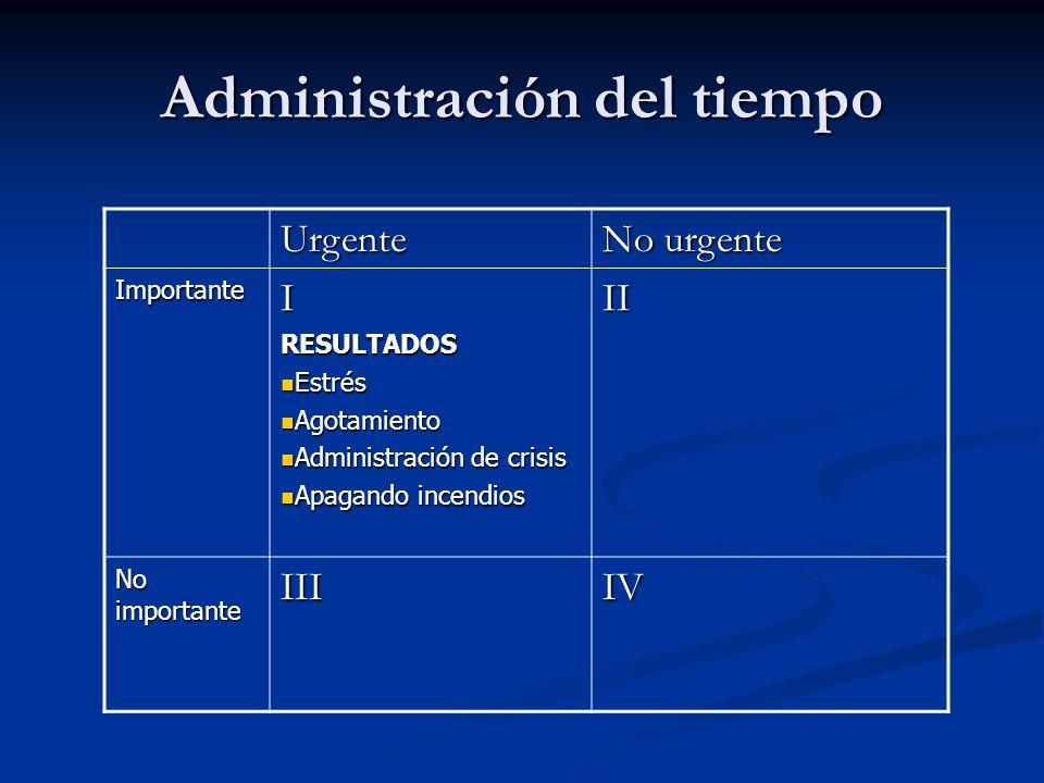 Urgente No urgente ImportanteIRESULTADOS Estrés Estrés Agotamiento Agotamiento Administración de crisis Administración de crisis Apagando incendios Ap