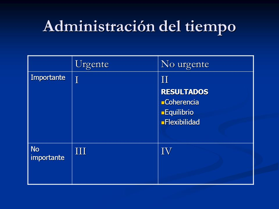 Urgente No urgente ImportanteIIIRESULTADOS Coherencia Coherencia Equilibrio Equilibrio Flexibilidad Flexibilidad No importante III IV Administración d