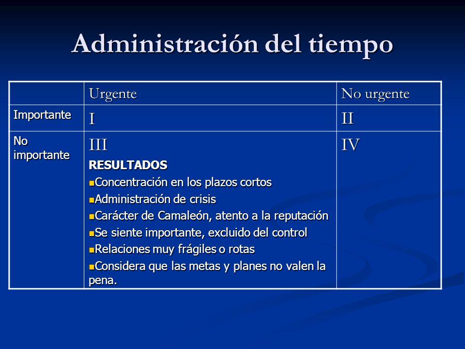 Urgente No urgente ImportanteIII No importante IIIRESULTADOS Concentración en los plazos cortos Concentración en los plazos cortos Administración de c