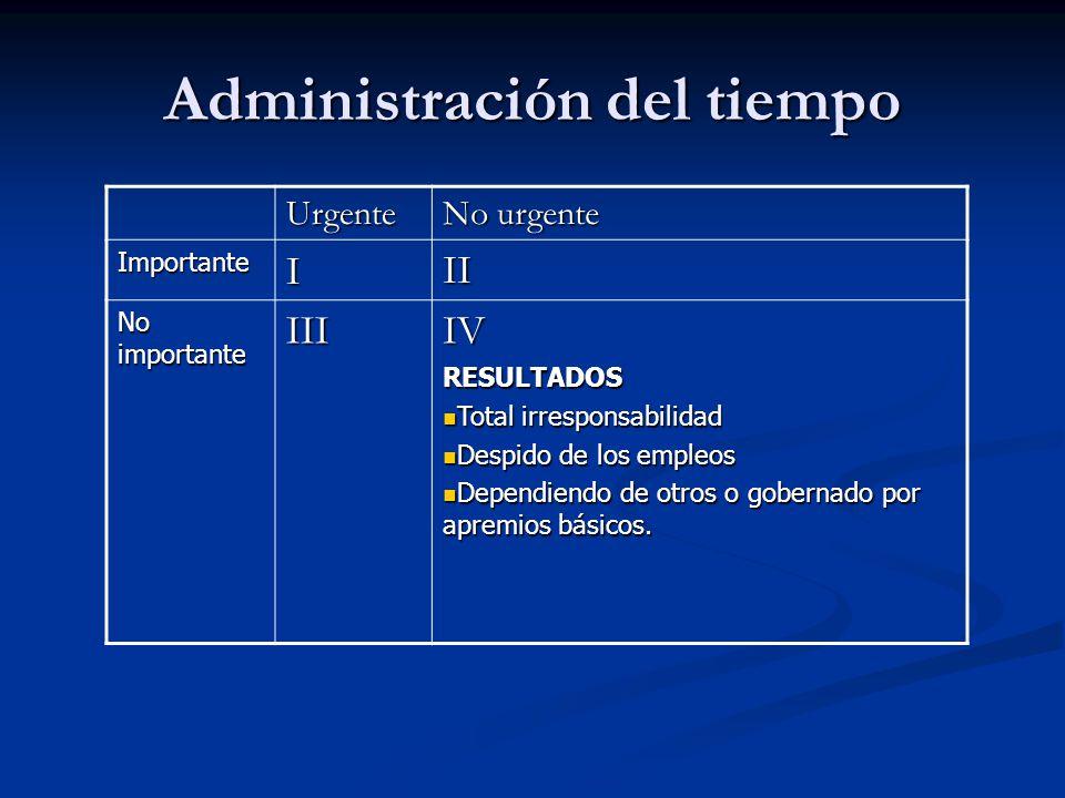 Urgente No urgente ImportanteIII No importante III IVRESULTADOS Total irresponsabilidad Total irresponsabilidad Despido de los empleos Despido de los