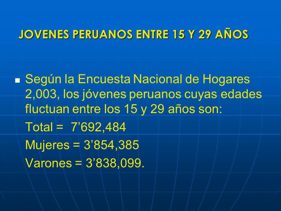 JOVENES PERUANOS ENTRE 15 Y 29 AÑOS Según la Encuesta Nacional de Hogares 2,003, los jóvenes peruanos cuyas edades fluctuan entre los 15 y 29 años son: Total =7692,484 Mujeres = 3854,385 Varones = 3838,099.
