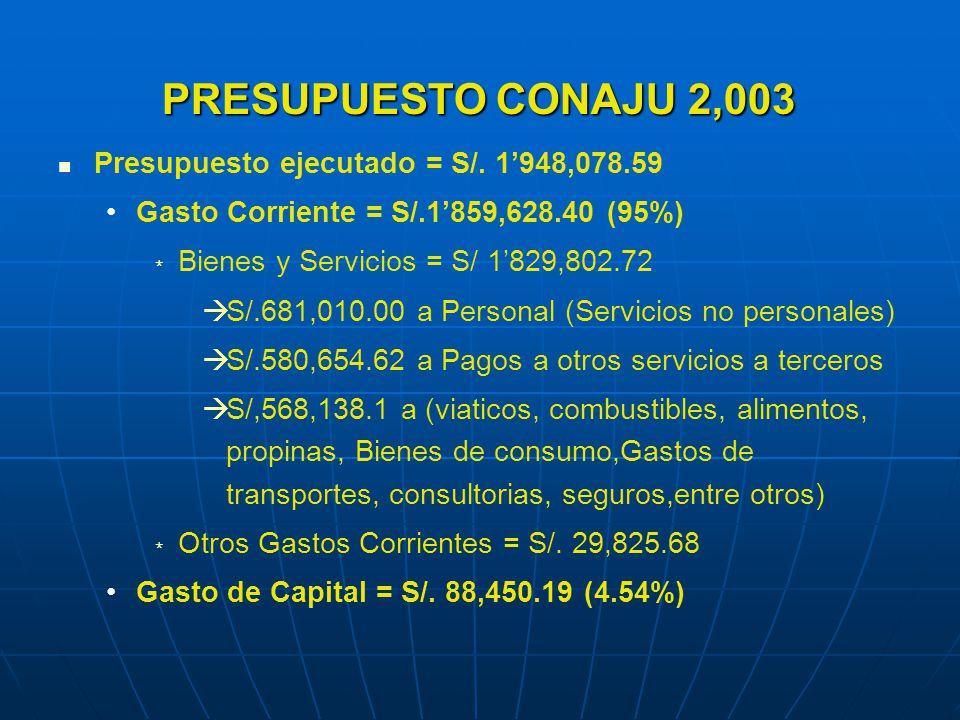 PRESUPUESTO CONAJU 2,003 PRESUPUESTO CONAJU 2,003 Presupuesto ejecutado = S/.