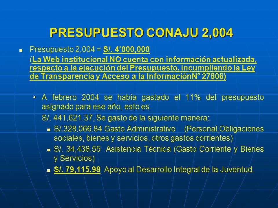 PRESUPUESTO CONAJU 2,004 Presupuesto 2,004 = S/.