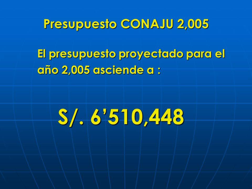 Presupuesto CONAJU 2,005 El presupuesto proyectado para el año 2,005 asciende a : S/.